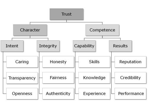 Trust-Matrix